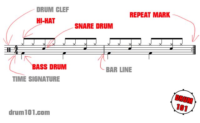 Drum Notation Explained