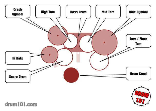 Parts Of A Drum Set - Drum101