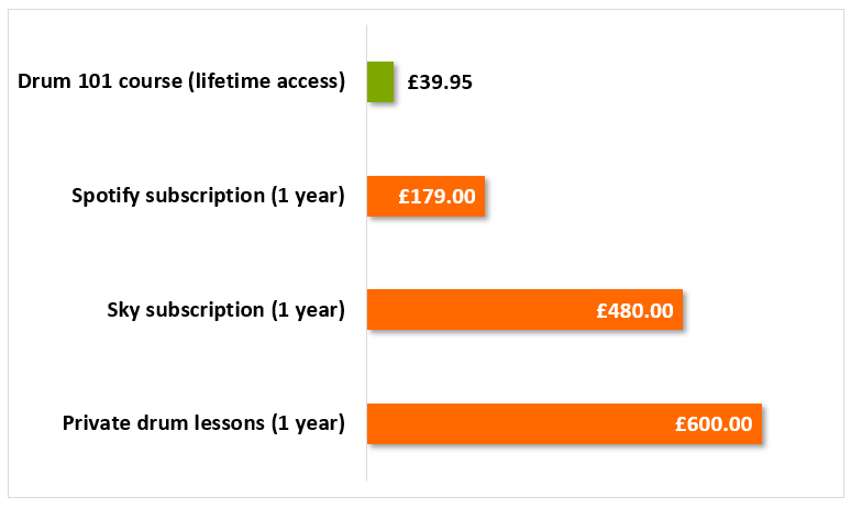 How Much are Online Drum Lessons